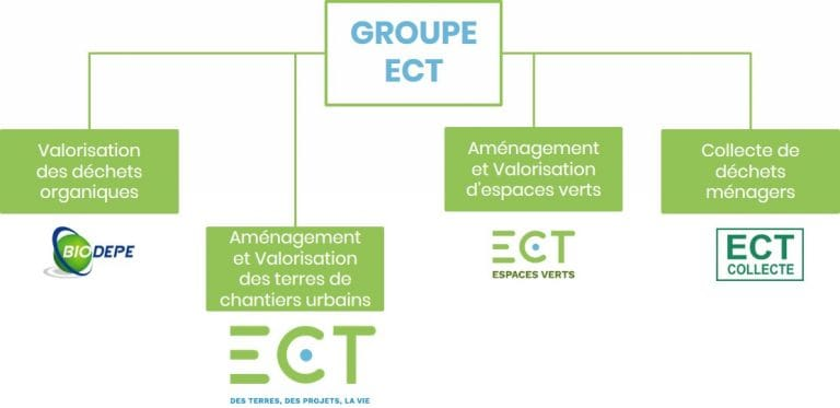 Groupe ECT structure et organisation