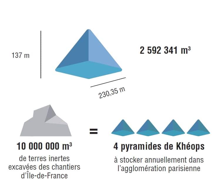 10.000.000 m3 de terres excavées = 4 pyramides de Khéops