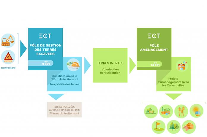 ECT_HP infographie les métiers ECT