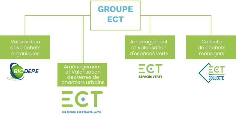 Groupe ECT, valorisation, gestion et collecte
