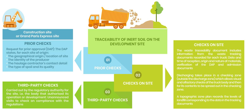 Contôles des déblais et terres acceptés sur les sites ECT