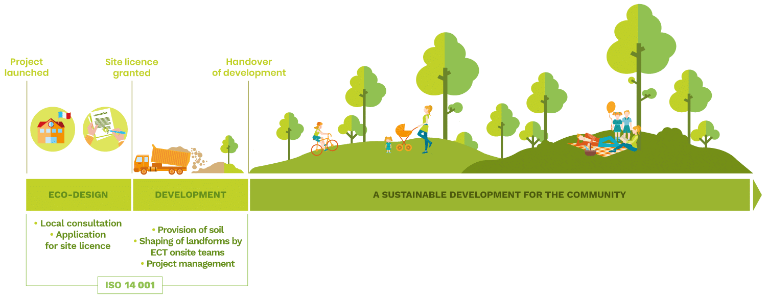 Let's look at the life cycle of a land-use development project and its various phases. We'll use a country park as an example: