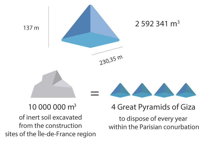 10,000,000 m3 of excavated soil = 4 Great Pyramids of Giza