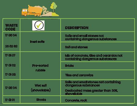 Terres, matériaux et déblais acceptés par ECT